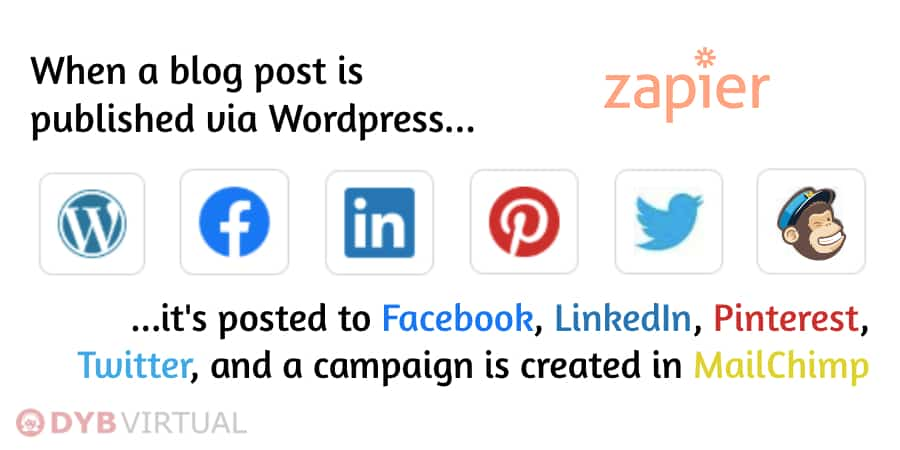 zapier, wordpress, blog, automate, social sharing