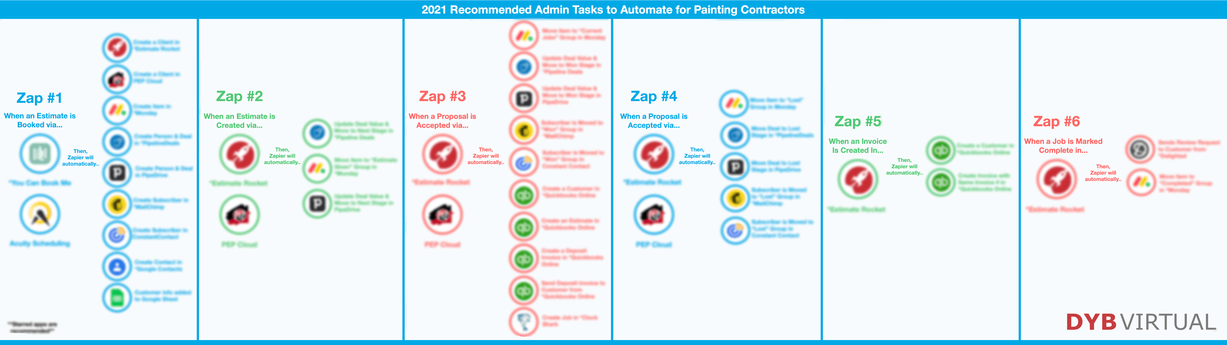 Blur 2021 Recommended Admin Tasks to Automate for Painting Contractors